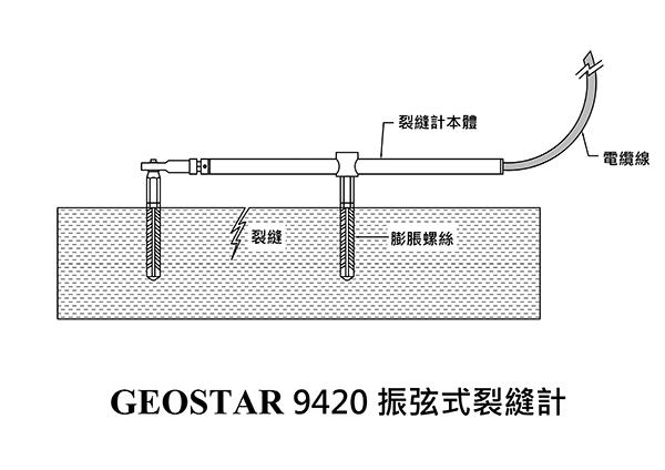 9420 vw crackmeter 振弦式裂缝计(拉伸式)图片